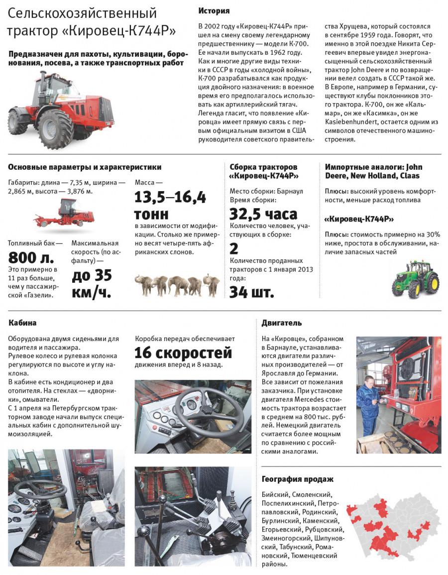 """Инфографика: трактор """"Кировец""""."""