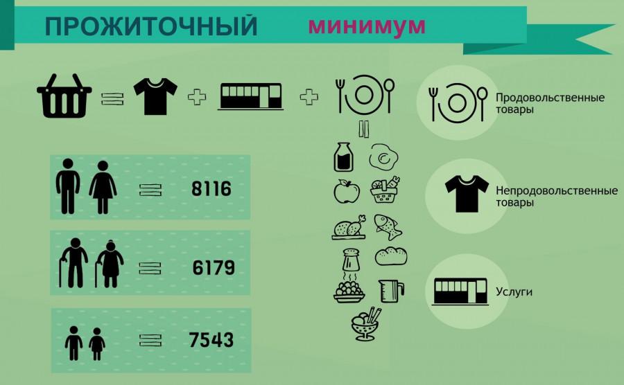 Прожиточный минимум и потребительская корзина в Алтайском крае.