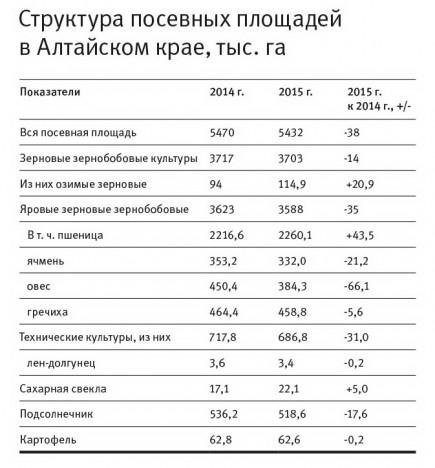Структура посевных площадей в Алтайском крае, тыс. га.
