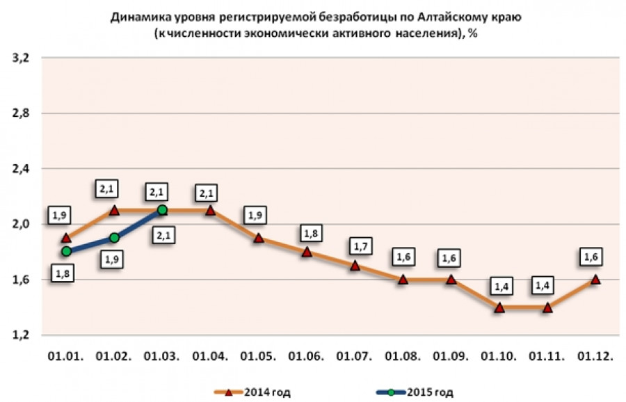 Безработица в Алтайском крае на 1 марта 2015 года