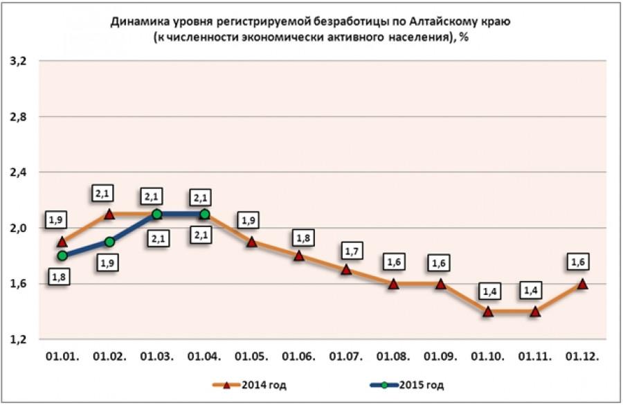 Безработица в Алтайском крае на 1 апреля 2015 года.