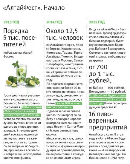 """Инфографика. Фестиваль напитков """"АлтайФест""""-2015."""