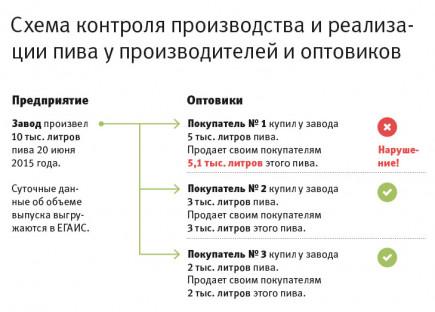 Инфографика. Алтайским пивоварам угрожает лицензирование.