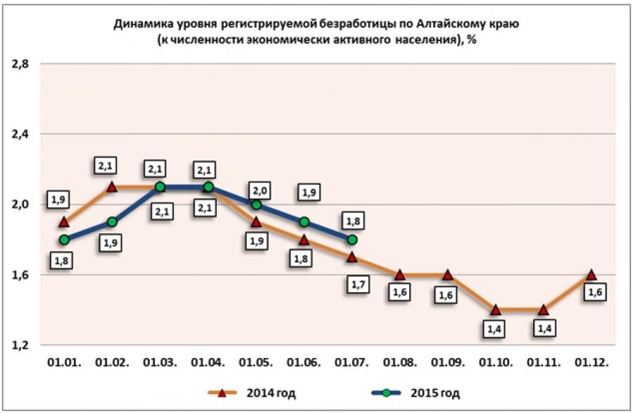 Уровень безработицы за первое полугодие 2015 года.