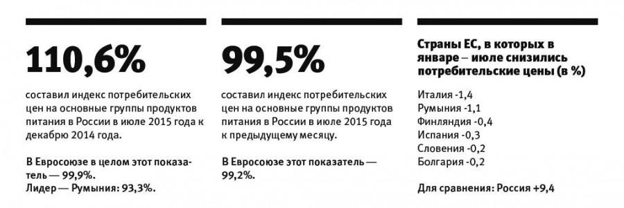 Динамика цен на продукты питания в России истранах ЕС в первом полугодии.