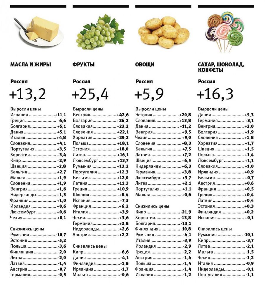 Динамика цен на продукты питания в России и странах ЕС в первом полугодии.