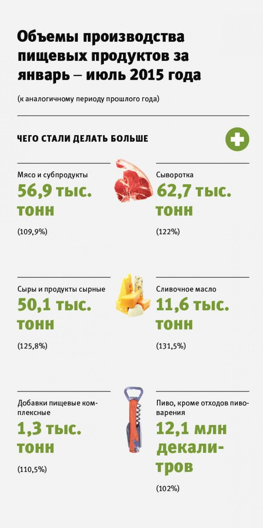 Объемы производства пищевых продуктов за январь-июль 2015 года.