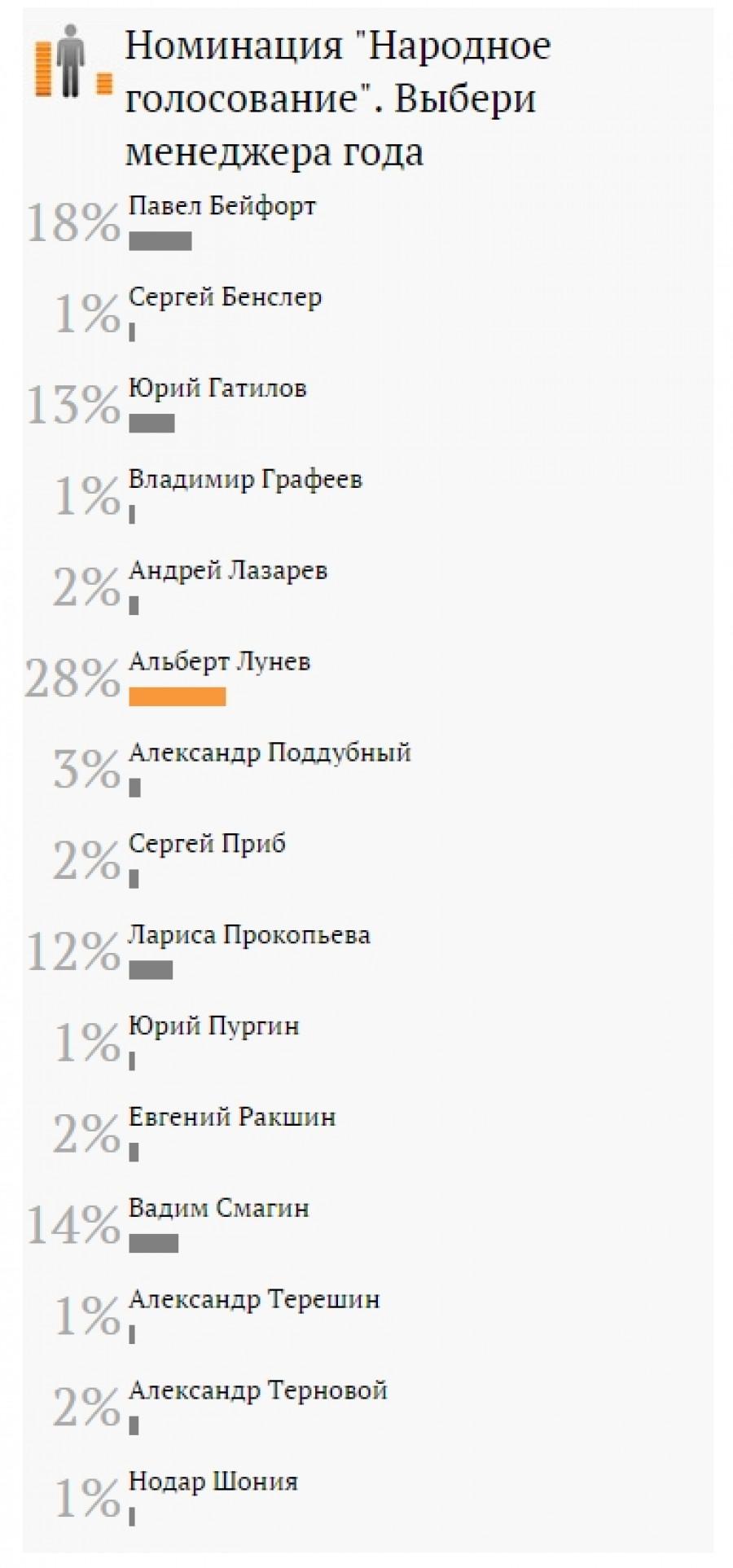 """Результаты народного голосования в рейтинге """"Менеджер года-2015""""."""