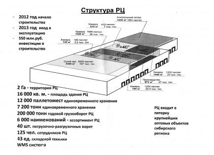"""Схема логистического центра торговой сети """"Мария-Ра""""."""