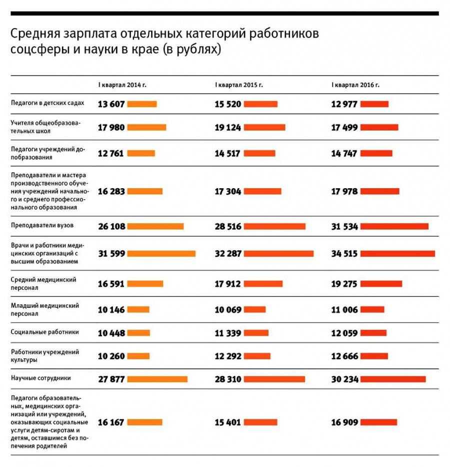 Средняя зарплата отдельных категорий работников социальной сферы и науки в крае (в рублях)