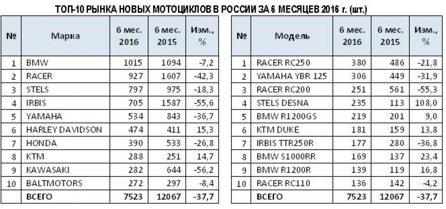 Статистика продаж мотоциклов