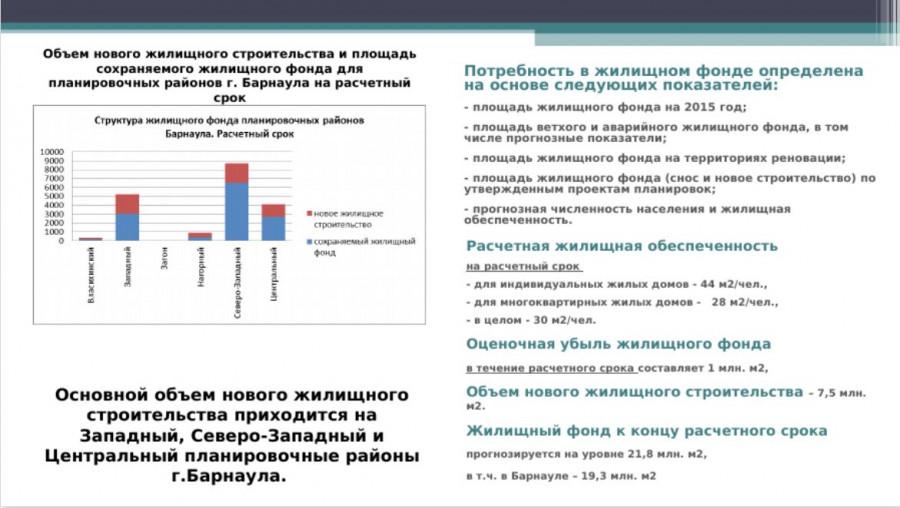 Сколько жилья и где будут строить в Барнауле.