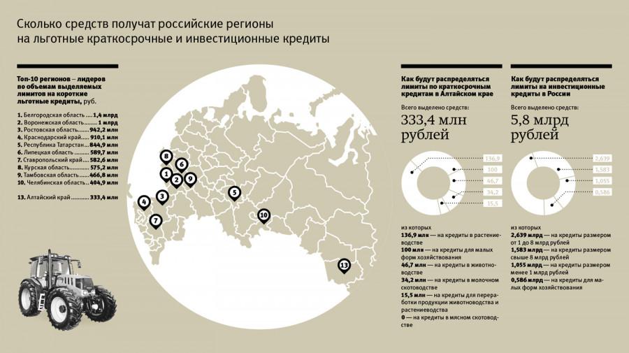 Сколько средств получат российские регионы на льготные краткосрочные и инвестиционные кредиты