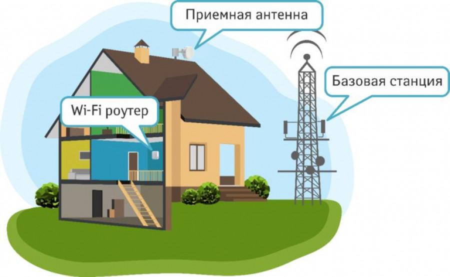 Интернет по радиотехнологии.