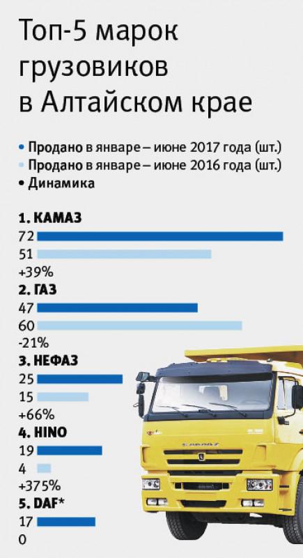 Топ-5 марок грузовиков в Алтайском крае