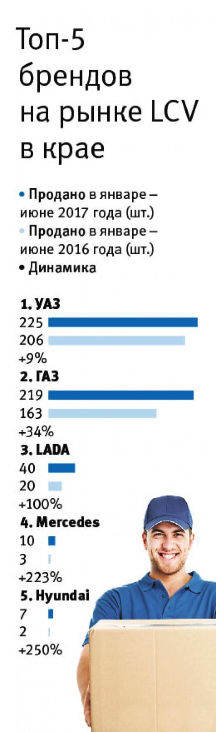 Топ-5 брендов на рынке LCV в крае