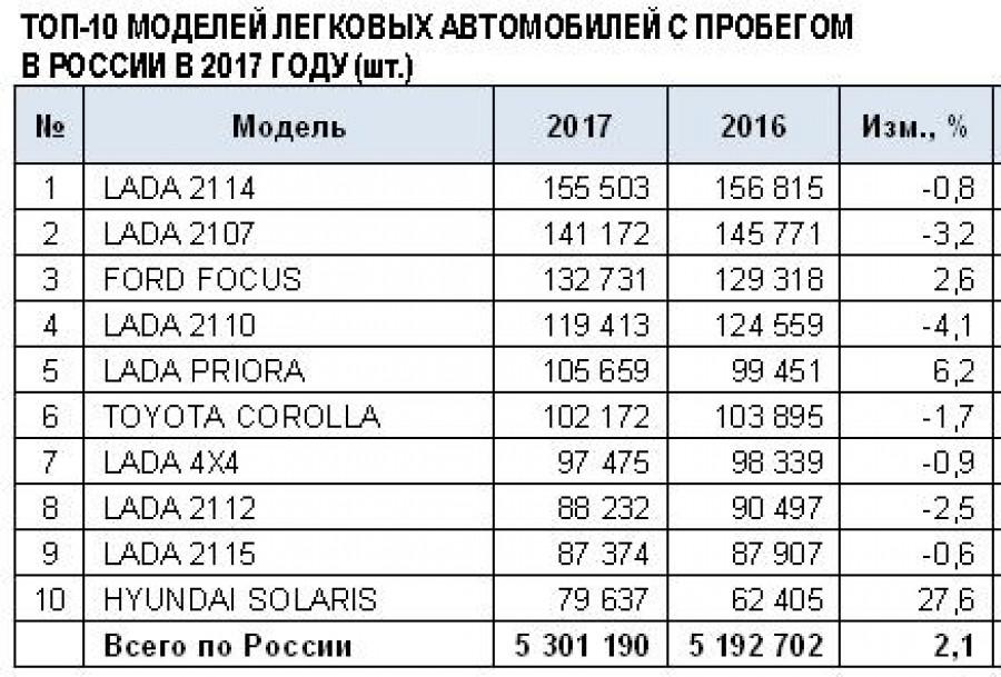 Продажи б/у автомобилей в 2017 году