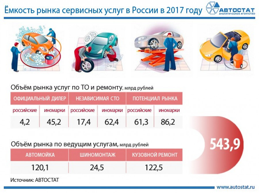 Емкость российского рынка услуг автосервиса в 2017 году