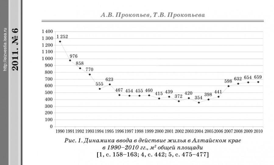 Ввод жилья в Алтайском крае.