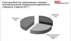 Рынок коммерческой недвижимости Барнаула.