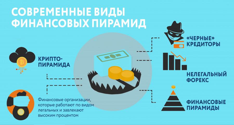 Современные финансовые пирамиды