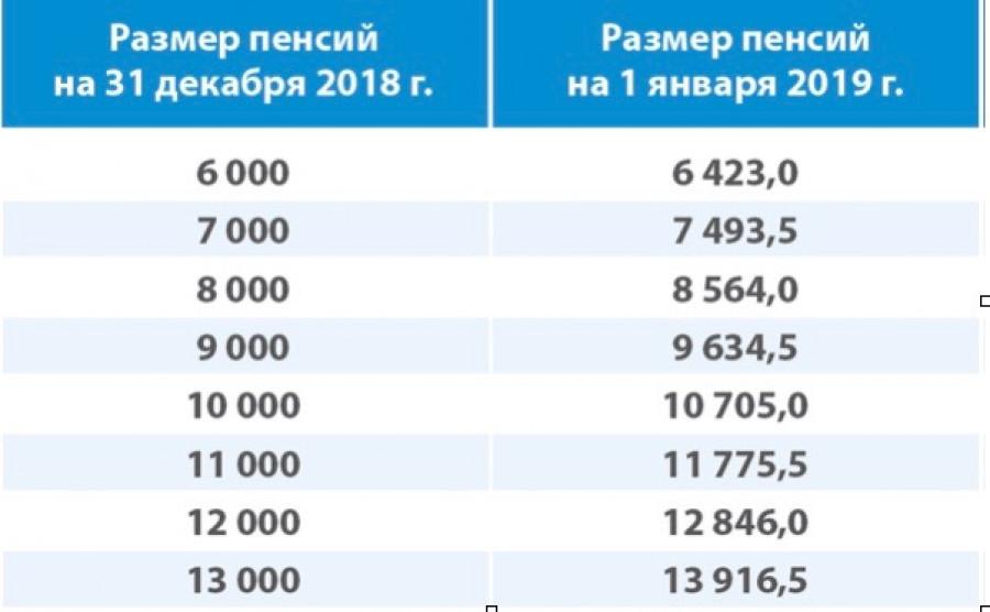 Размер надбавки с 1 января 2019 года напрямую зависит от размера пенсии.