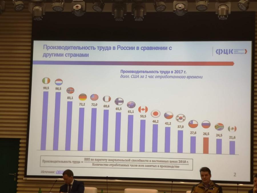 Производительность труда в России.
