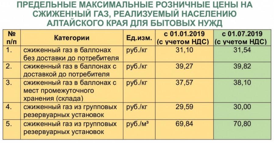 Розничные цены на сжиженный газ.