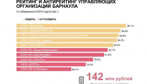 Энергетики составили рейтинг и антирейтинг управляющих организаций Барнаула
