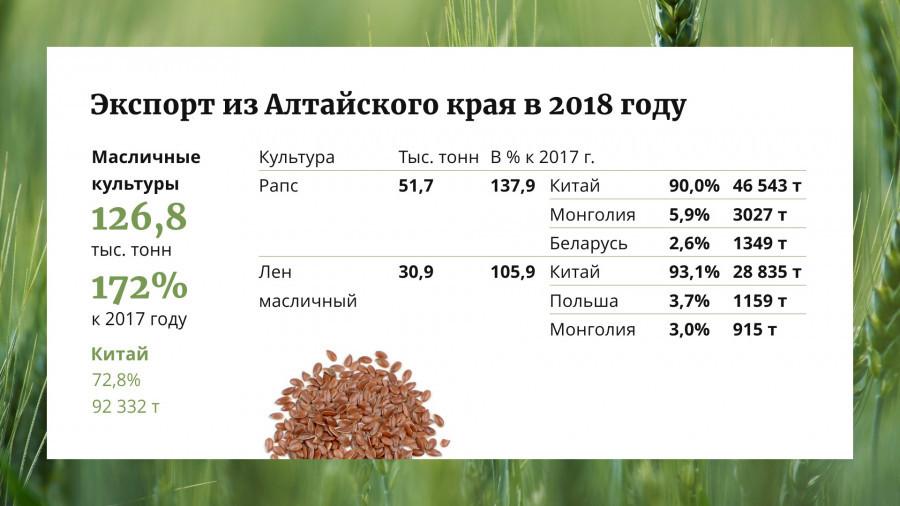 Сельское хозяйство Алтайского края в цифрах, фактах и комментариях.