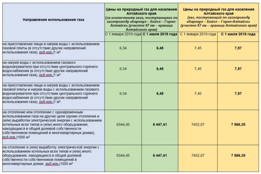 Цены на природный газ, поставляемый филиалом «Газпром межрегионгаз Новосибирск» в Алтайском крае»