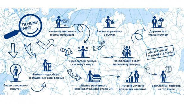 Инфографика РА География. Реклама в регионах.