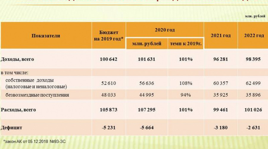 Планируемый краевой бюджет-2020.