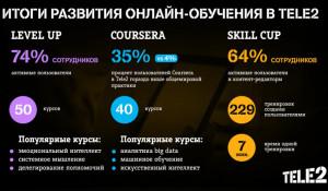 Tele2 завершила создание экосистемы онлайн-обучения.