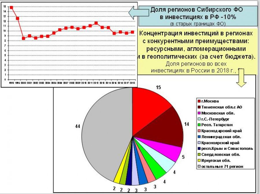 Инвестиции в России в 2018 году.