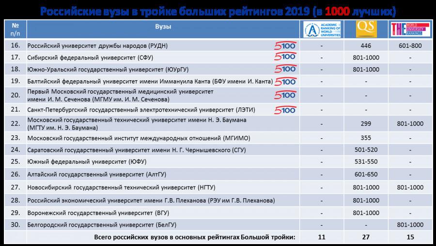 Российские вузы в тройке больших рейтингов 2019