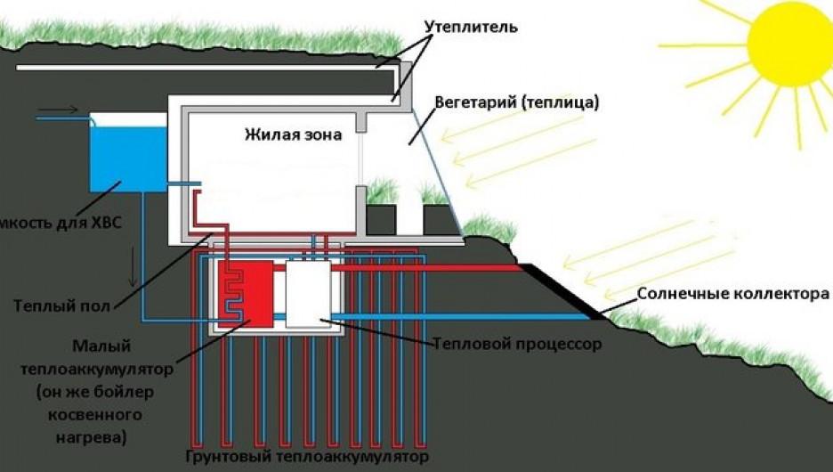 Проект дома под землей с солнечным отоплением.