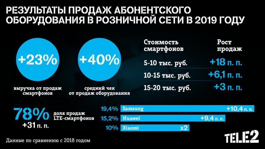Tele2 нарастила выручку от продаж смартфонов на 23% за год.