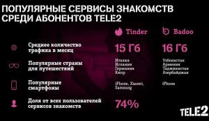 Абоненты Tele2 чаще всего ищут любовь в Tinder.