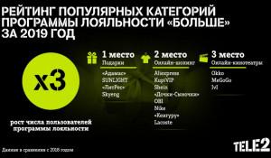 Число пользователей программы лояльности Tele2 выросло в три раза.