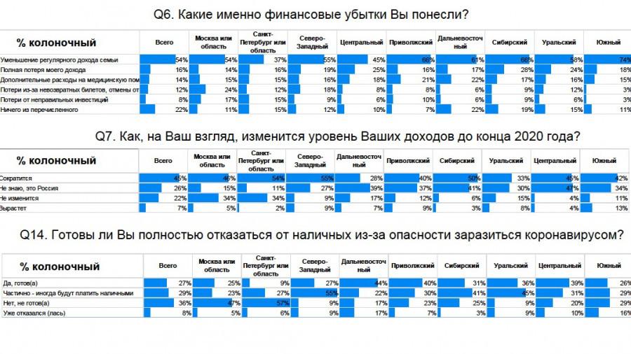 Результаты опрос горожан, проведенного 10-12 апреля 2020 г. отделом клиентских исследований банка «Открытие».