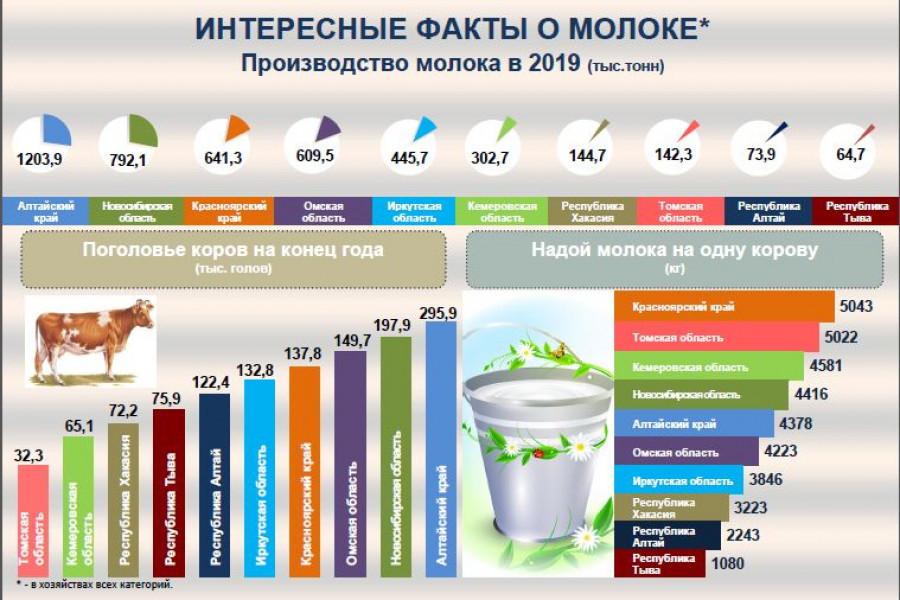 Производство молока в регионах России.