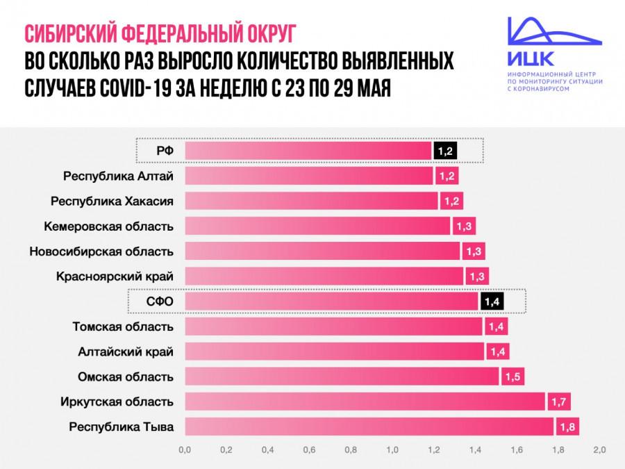 Ситуация с коронавирусом в Алтайском крае за неделю с 23 по 29 мая.