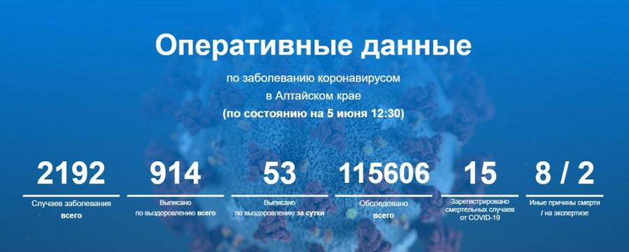 Оперативные данные по заболеванию коронавирусом в Алтайском крае.