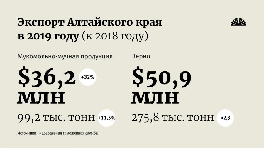 Экспорт аграрной продукции Алтайского края.
