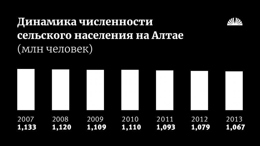 Динамика численности сельского населения в Алтайском крае.