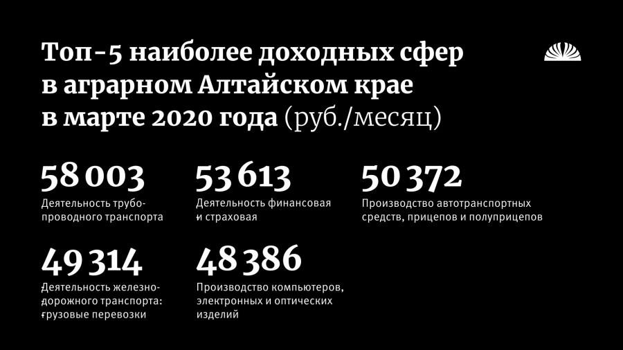 Топ-5 наиболее доходных сфер деятельности в Алтайском крае.