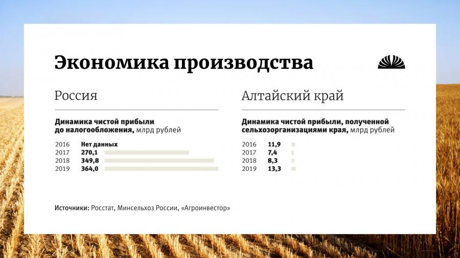 Статистические данные в сельскохозяйственной отрасли.