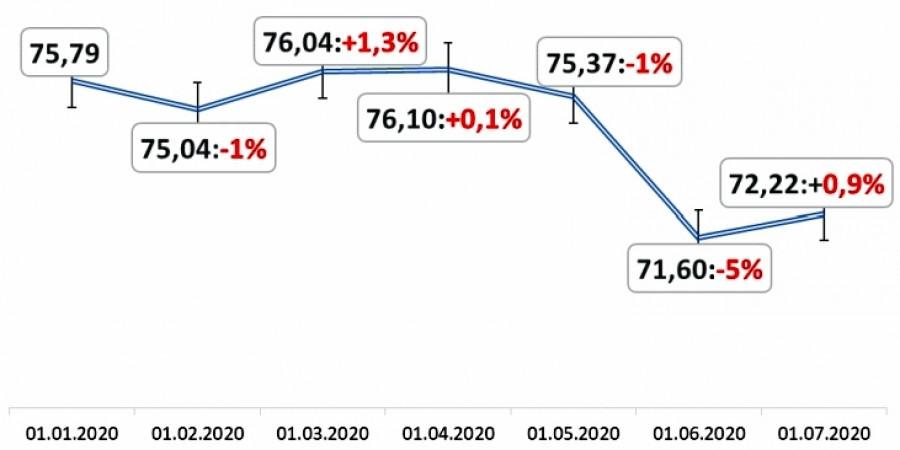 Динамика средневзвешенных цен на вторичном рынке недвижимости России. Города с населением более 100 тысяч человек.