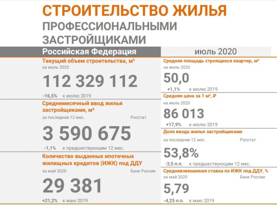 Анализ строительного рынка России
